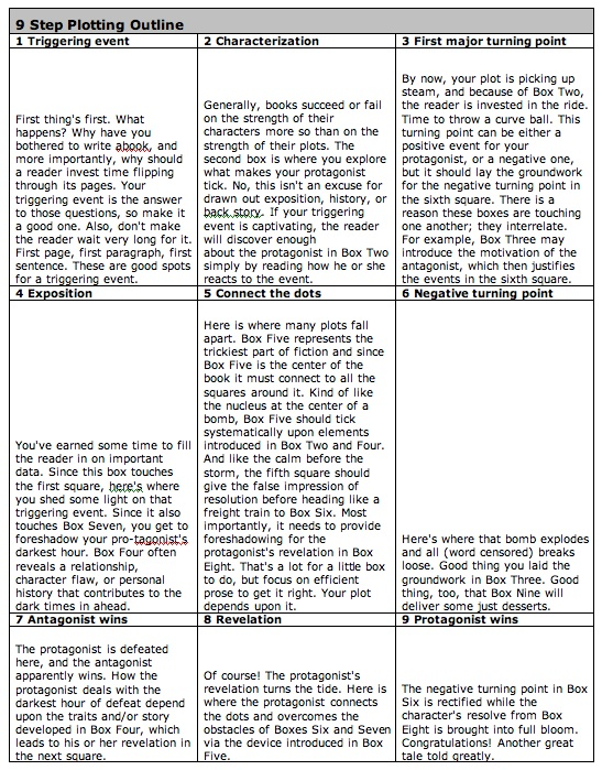How To Plot A Novel – Plot Outline Worksheet